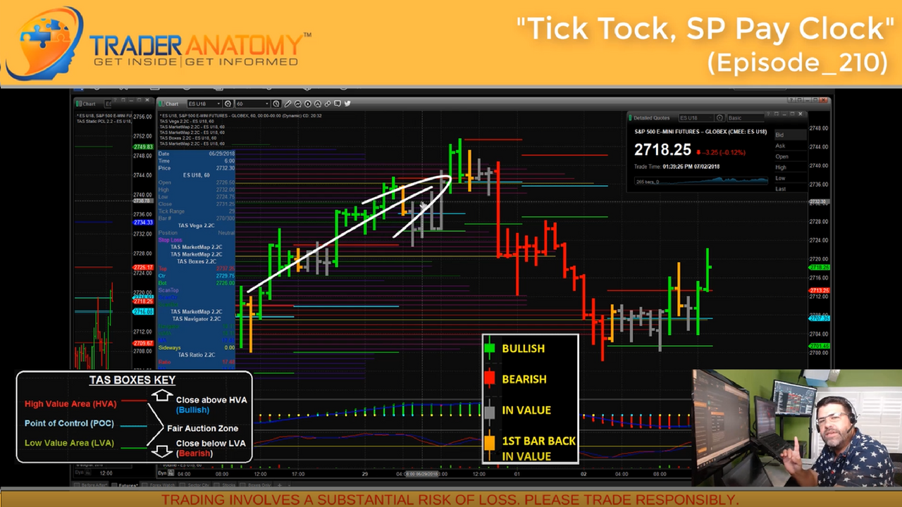 Tick Tock, SP Pay Clock for Market Profile trader