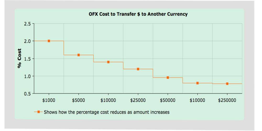 ofx cost
