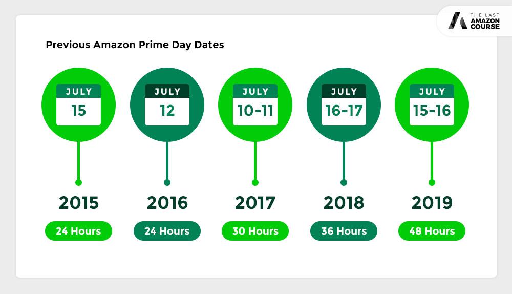 Amazon Prime Day Dates