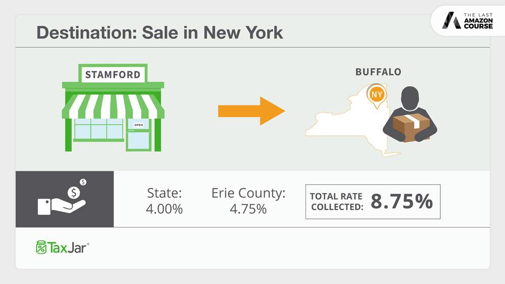 Origin v.s. Destination-Based Sales Tax New York