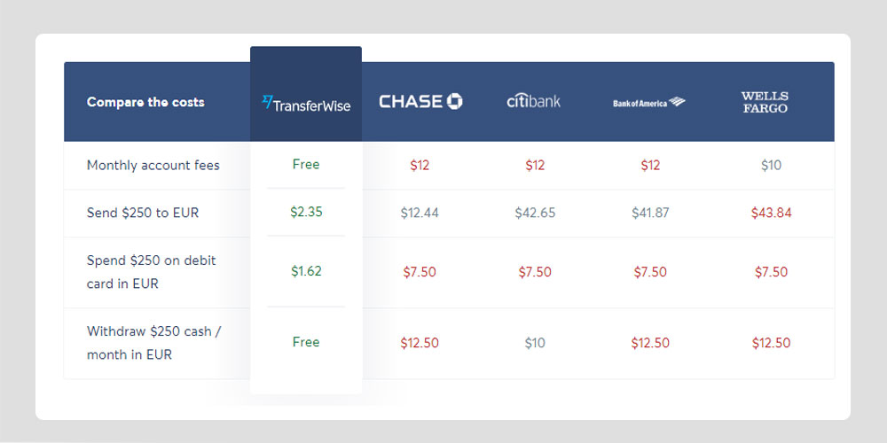 transferwise rates