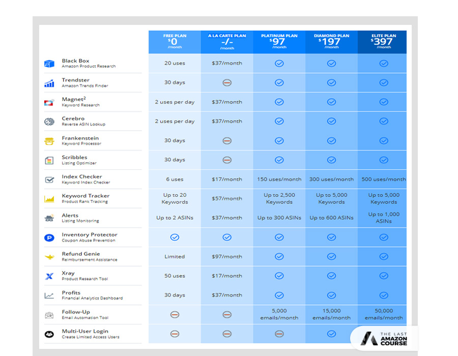 Helium 10 Plan Comparison Chart