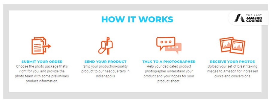 How Viral Launch Amazon Product photography works