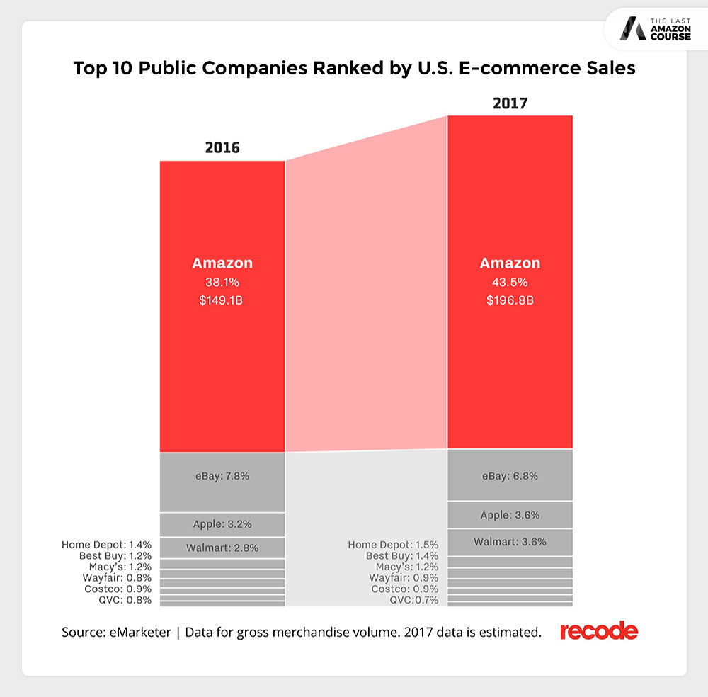 Top 10 Public Companies Ranked By U.S. E-commerce Sales