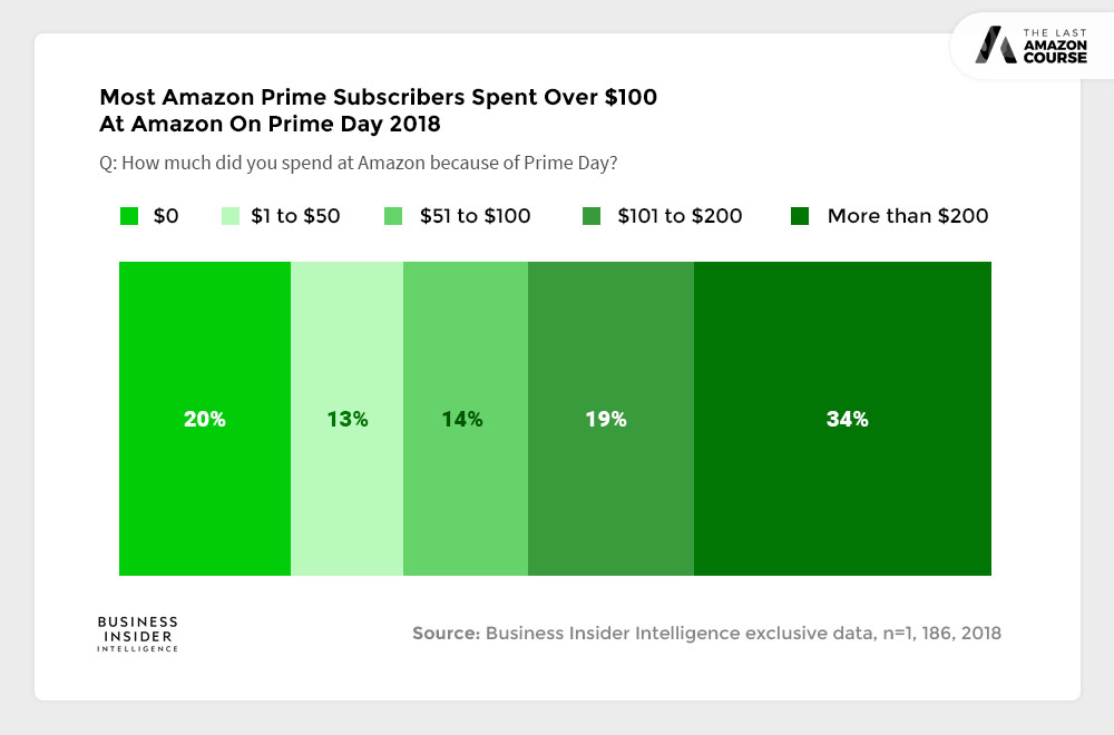 Most Amazon Prime Subscriber Spent $100 At Amazon On Prime Day