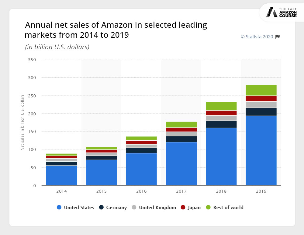 Annual Net Sales of Amazon in Selected Leading Markets