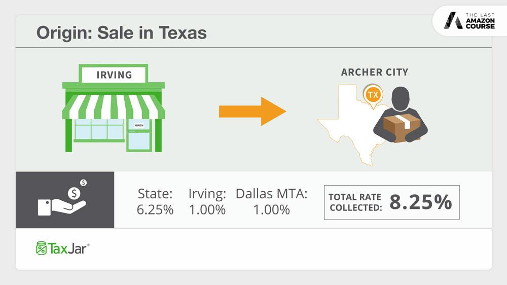 Origin v.s. Destination-Based Sales Tax Texas