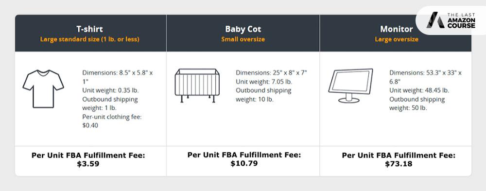 Amazon fee examples