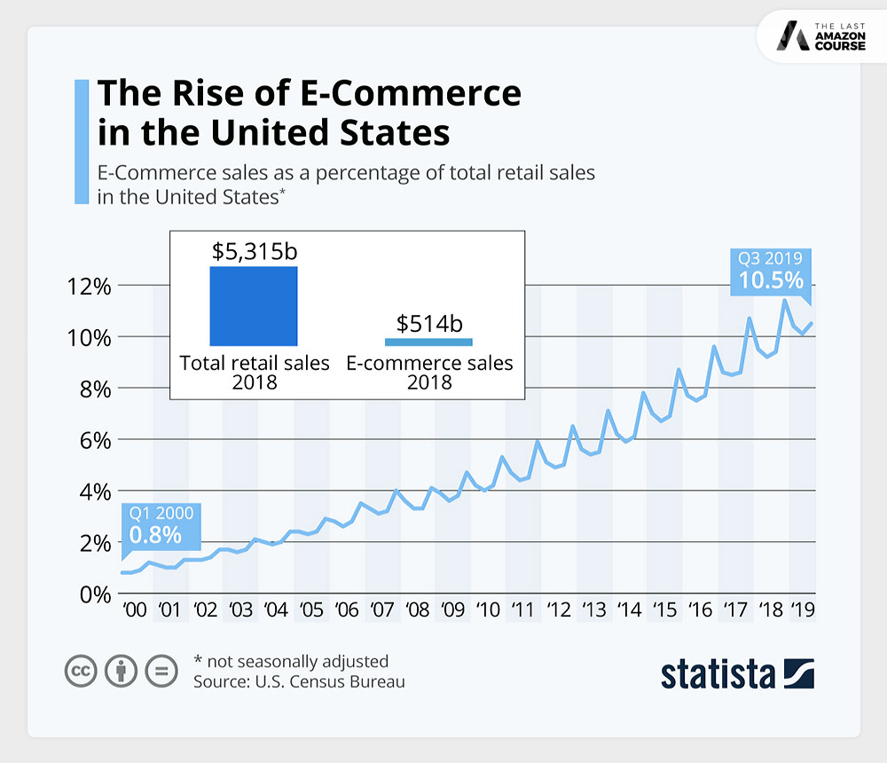 Rise of E-commerce in the United States