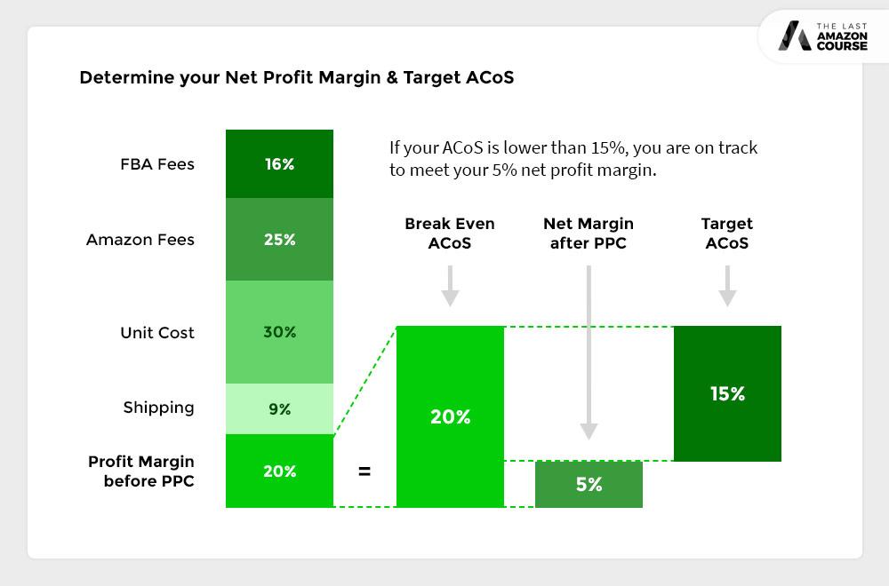 Net Profit margin and Target ACoS