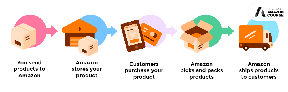 How selling on Amazon works