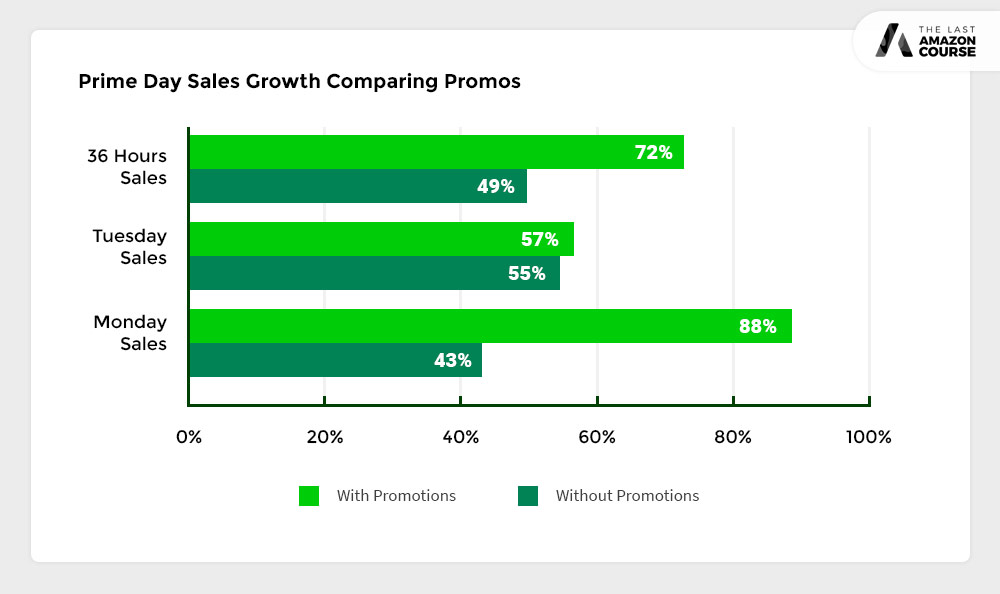 Amazon Prime Day Sales Growth