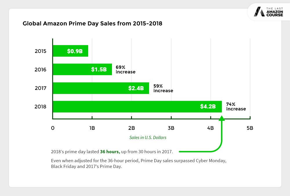 Global Amazon Prime Day Sales From 2015 to 2018