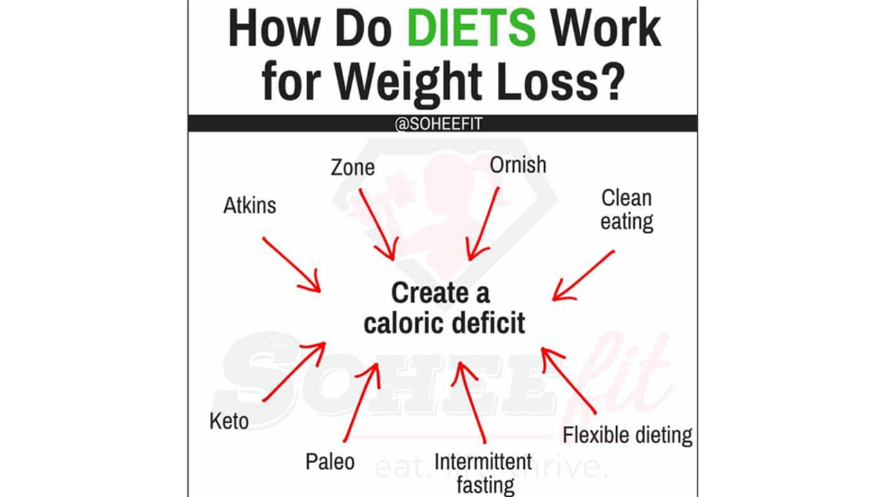 How To Create A Calorie Deficit