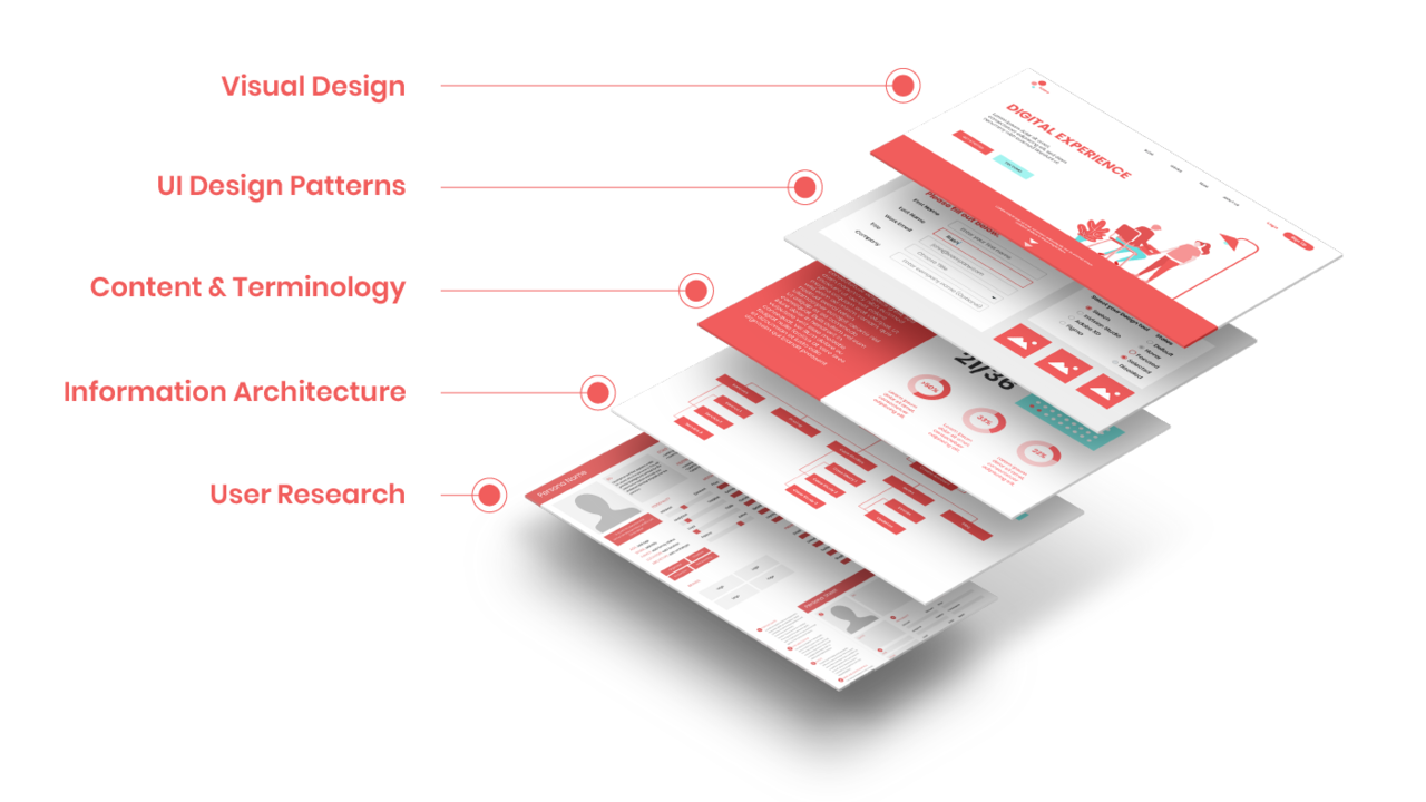 So What Is User Experience Design