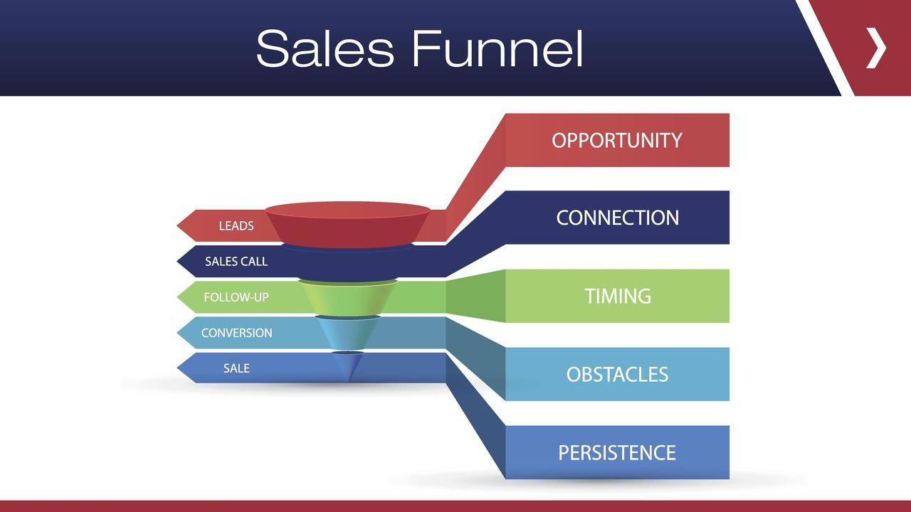 Zpyre9g2tlw8ra3tafo0 sales funnel page 001