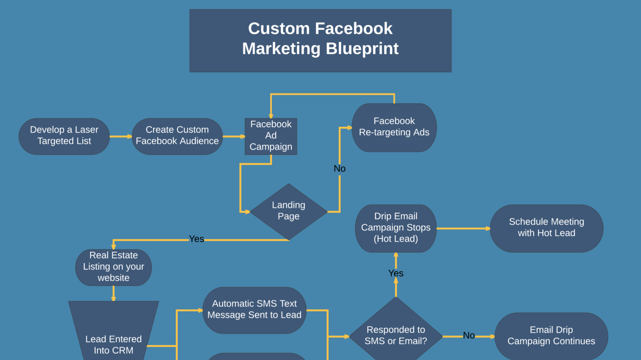 Facebook™ Lead Generation Blueprint For Realtors
