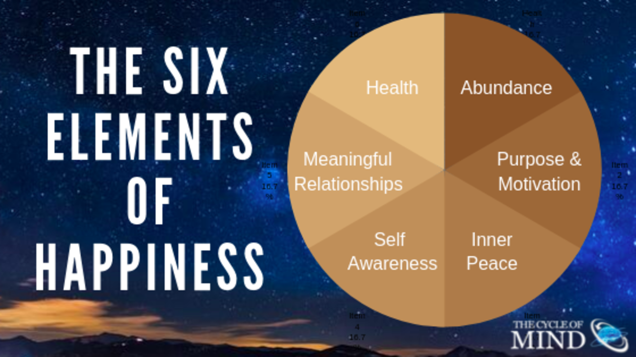 Gtl6mnptspoinugothcq the six elements of happiness