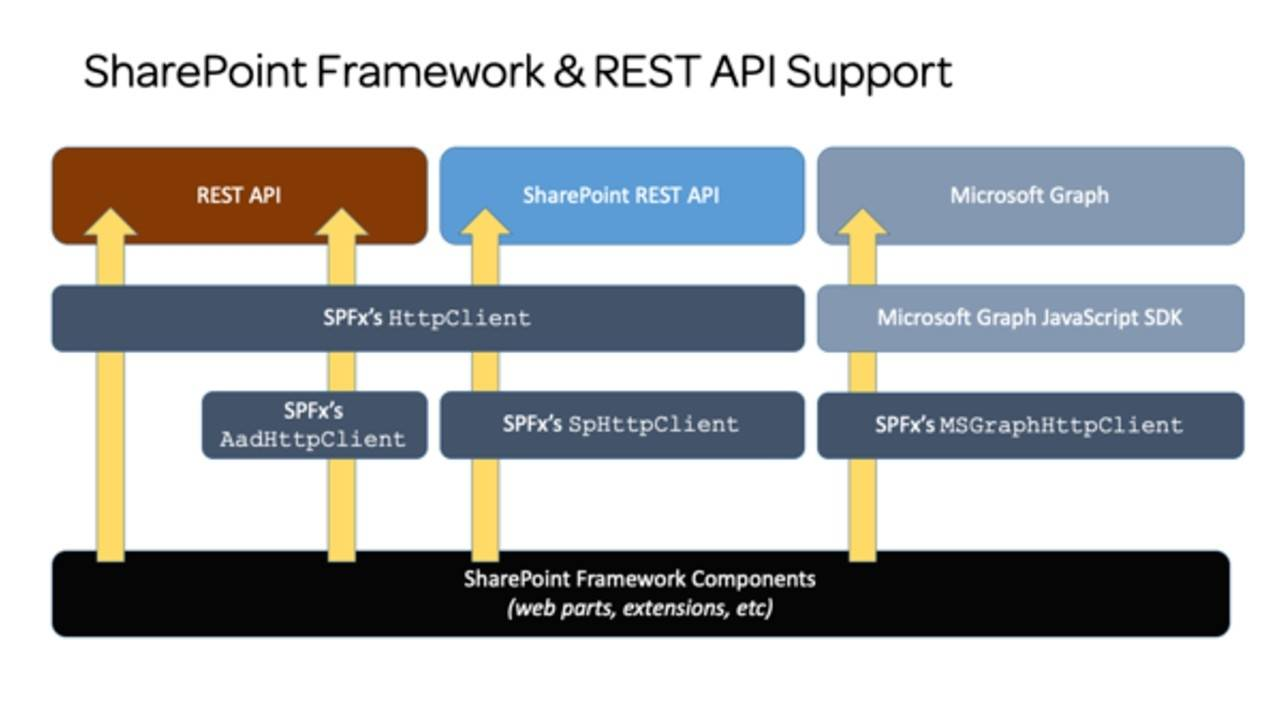 Mastering the SharePoint Framework Sprint 13 Published with over