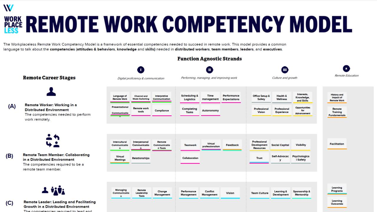 Remote Work Competency Model