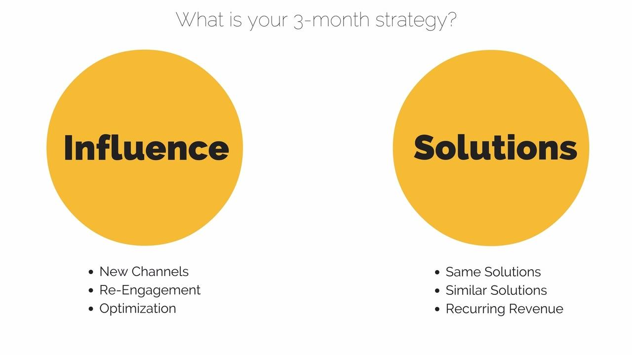 What should you focus on for the next 3 months for maximum ROI?