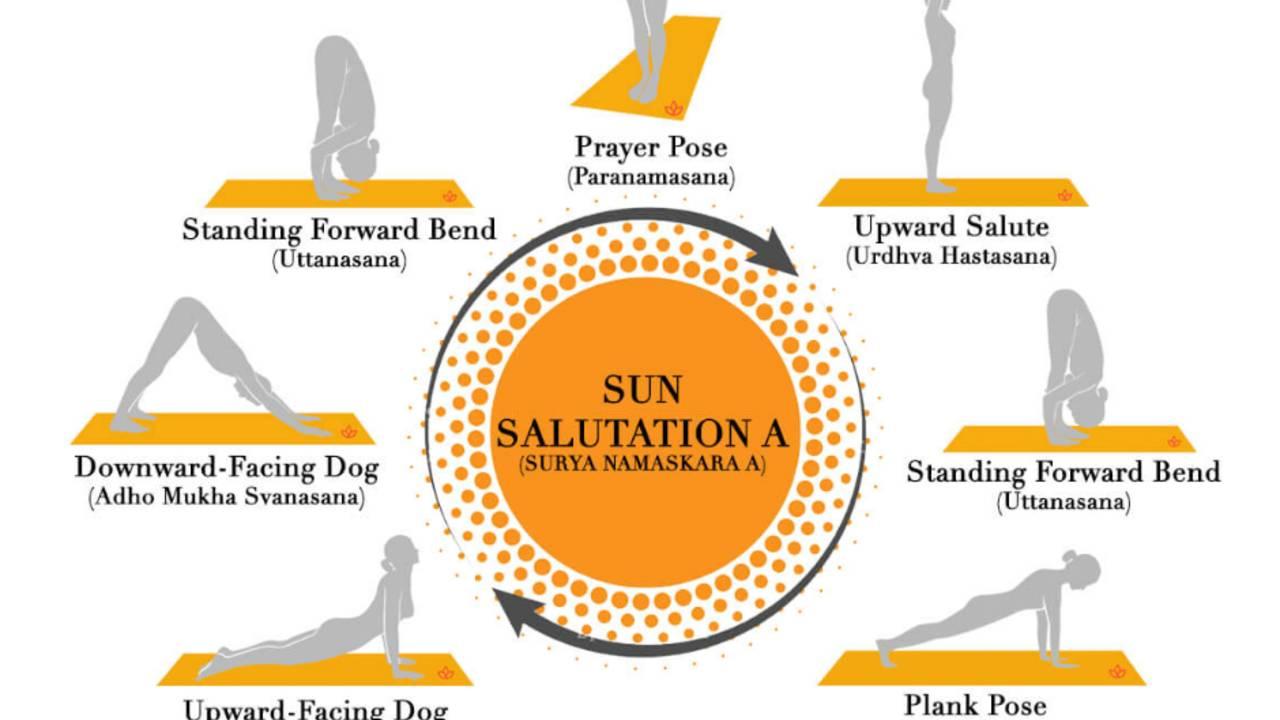 Sun Salutation Guide