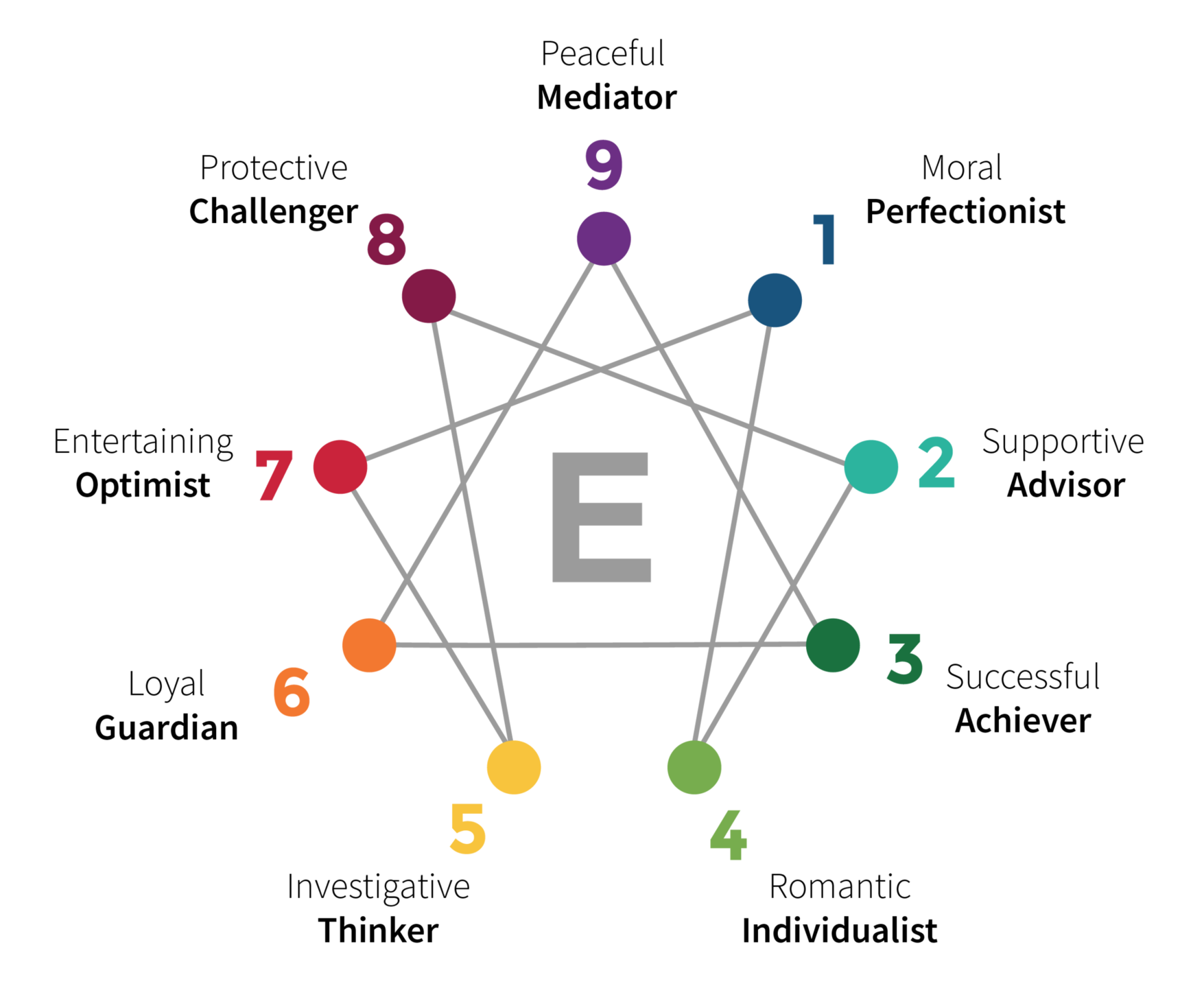 Christian Counselor William B. Bowes Gives His Thoughts on the Enneagram