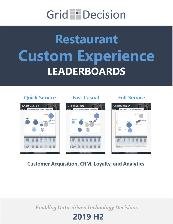 Restaurant CX Leaderboards