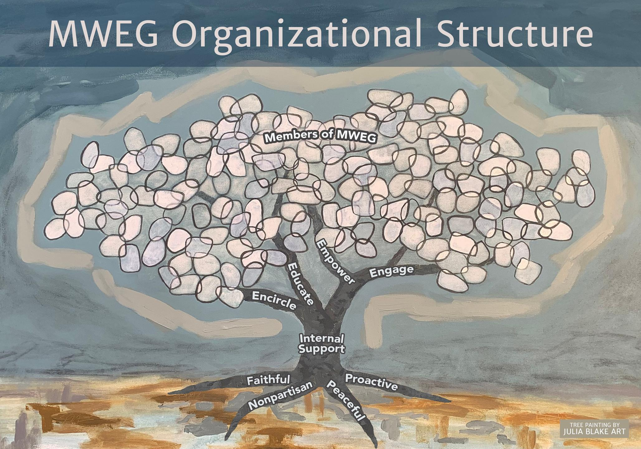 Illustration of a Tree Explaining MWEG's Organizational Structure