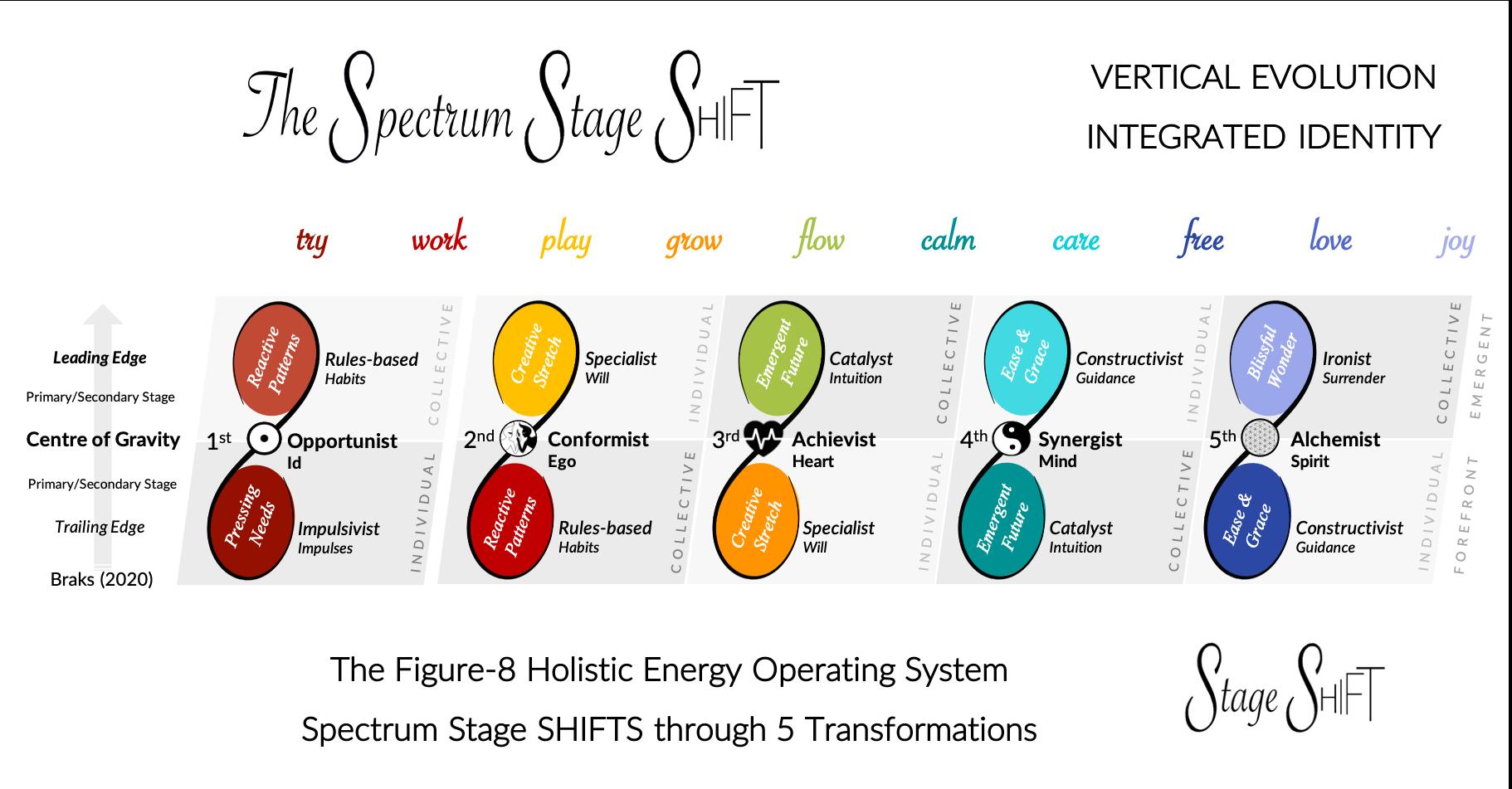 Spectrum Stage Shift