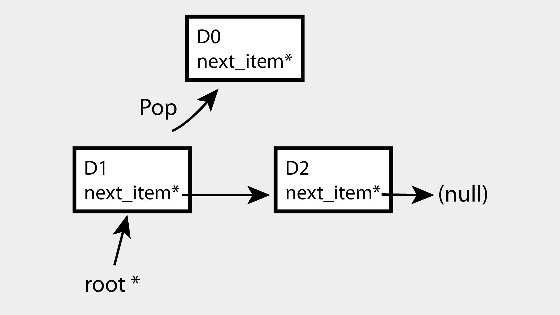 Dynamic data structure