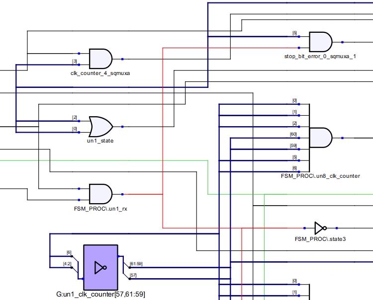 Synthesized netlist