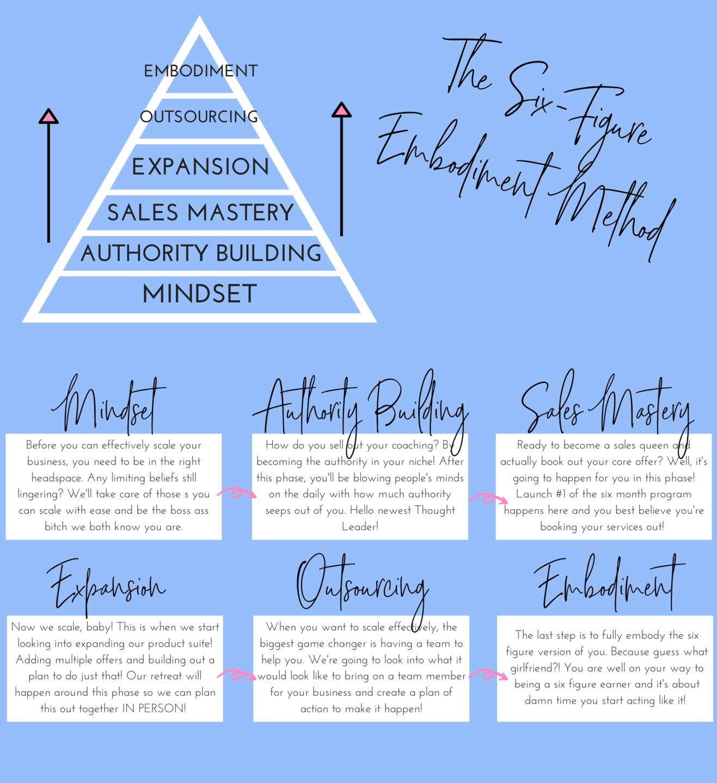 six-figure embodiment method