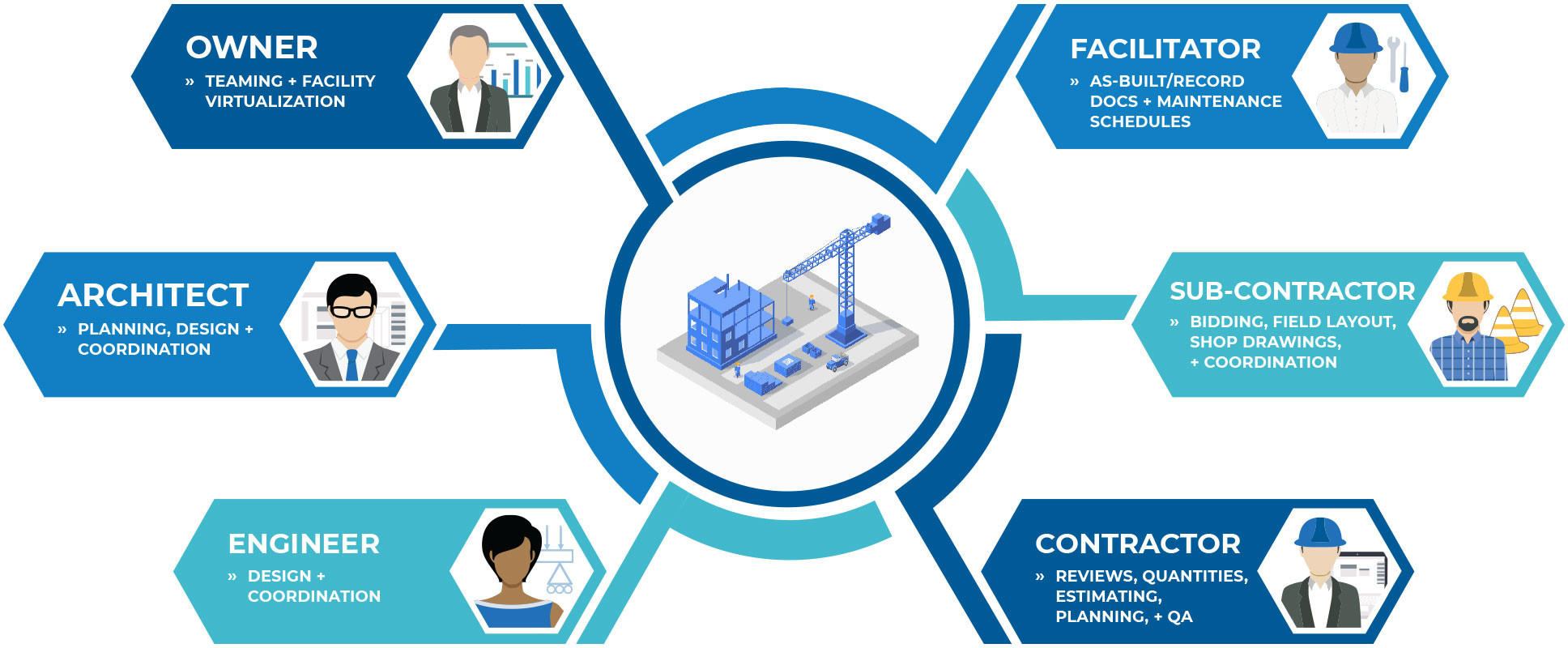 BIM Tools for All