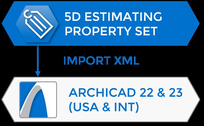 Import 5D Property Set