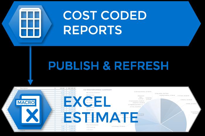 Publish and Refresh Estimate