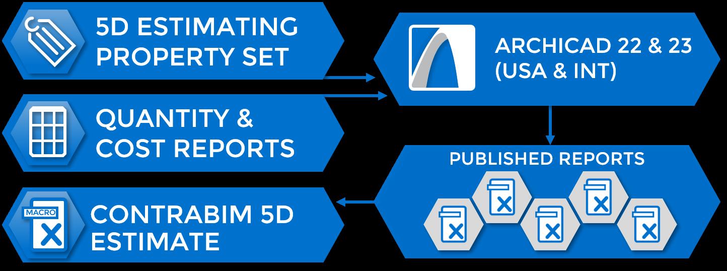 5D Estimating Pack Flow