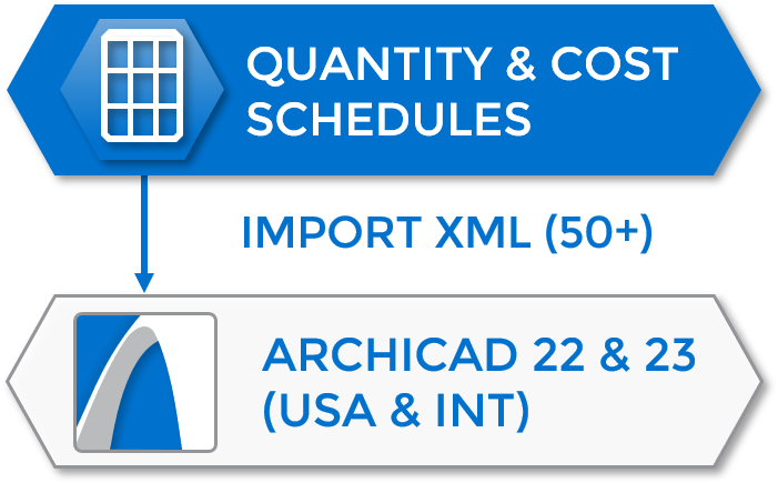 Import Cost Schedules