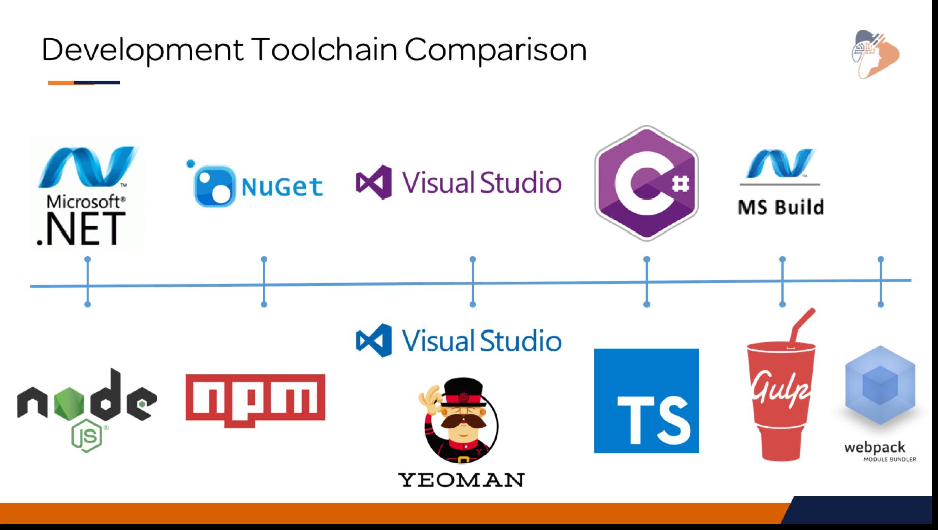 sharepoint dev Understanding the SharePoint Framework Dev Toolchain Email Course
