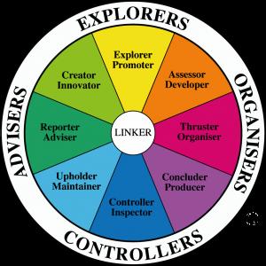 Team Management Wheel