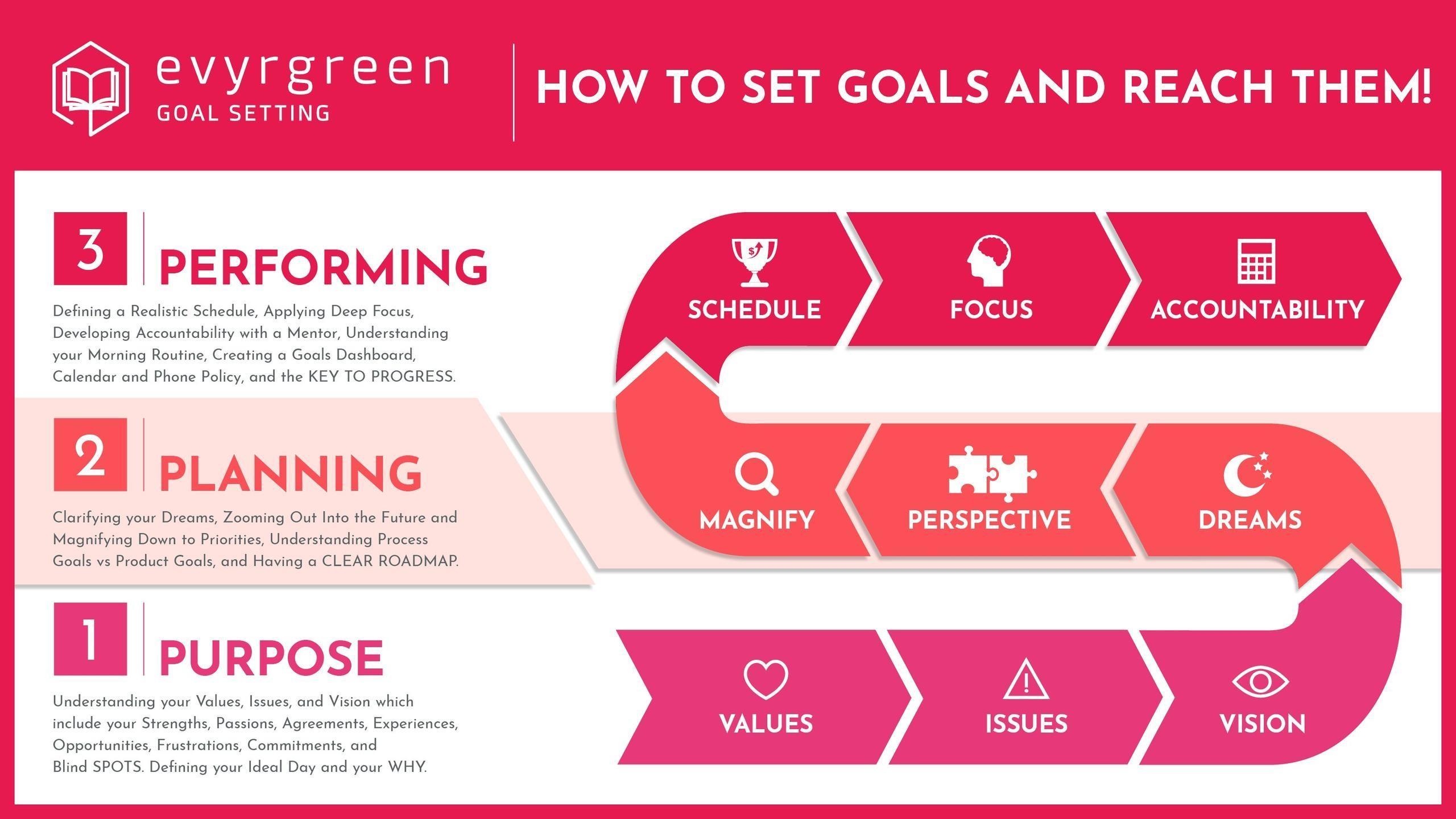 Evyrgreen Goal Setting