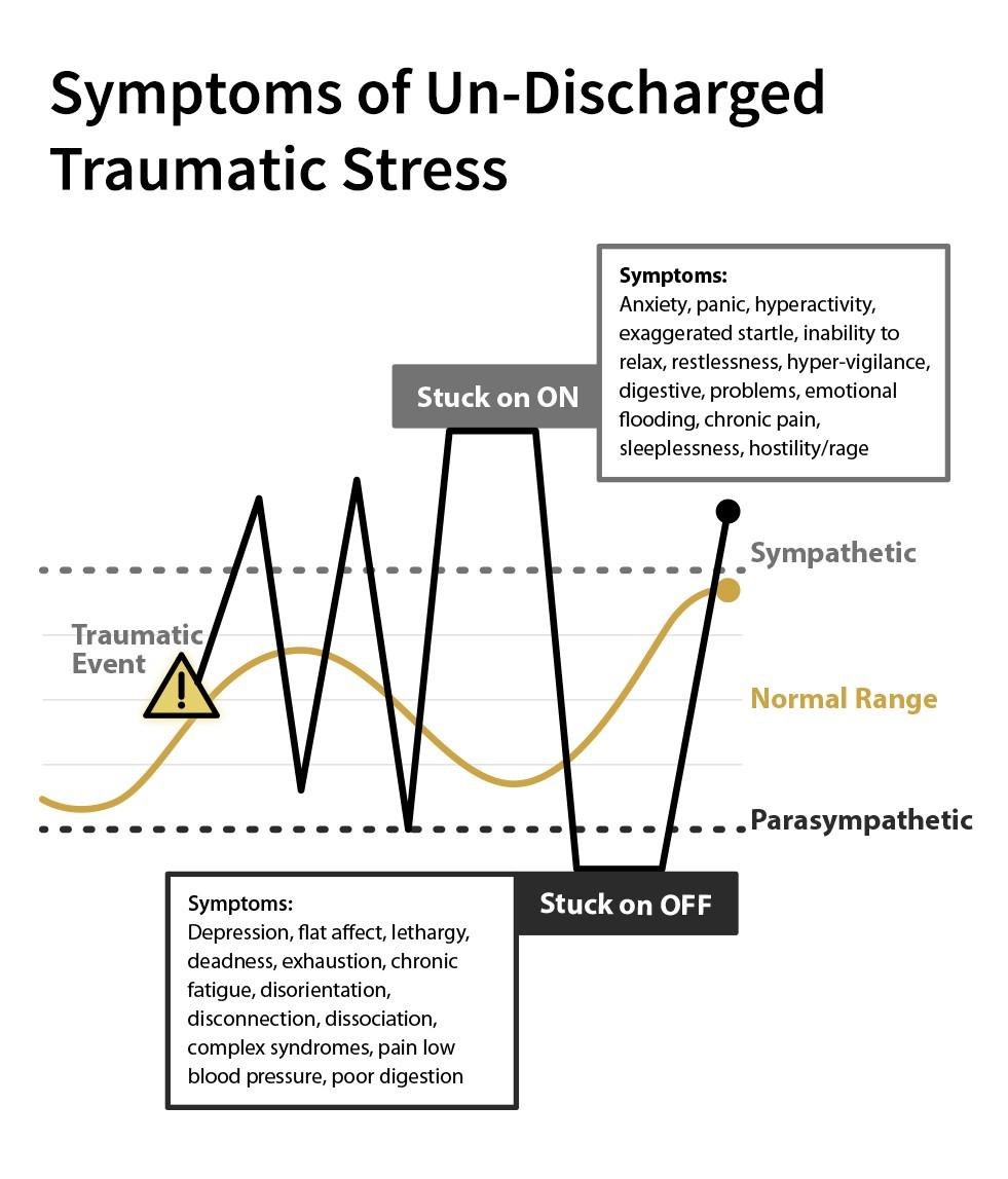 Symptoms of Un-Discharged Traumatic Stress