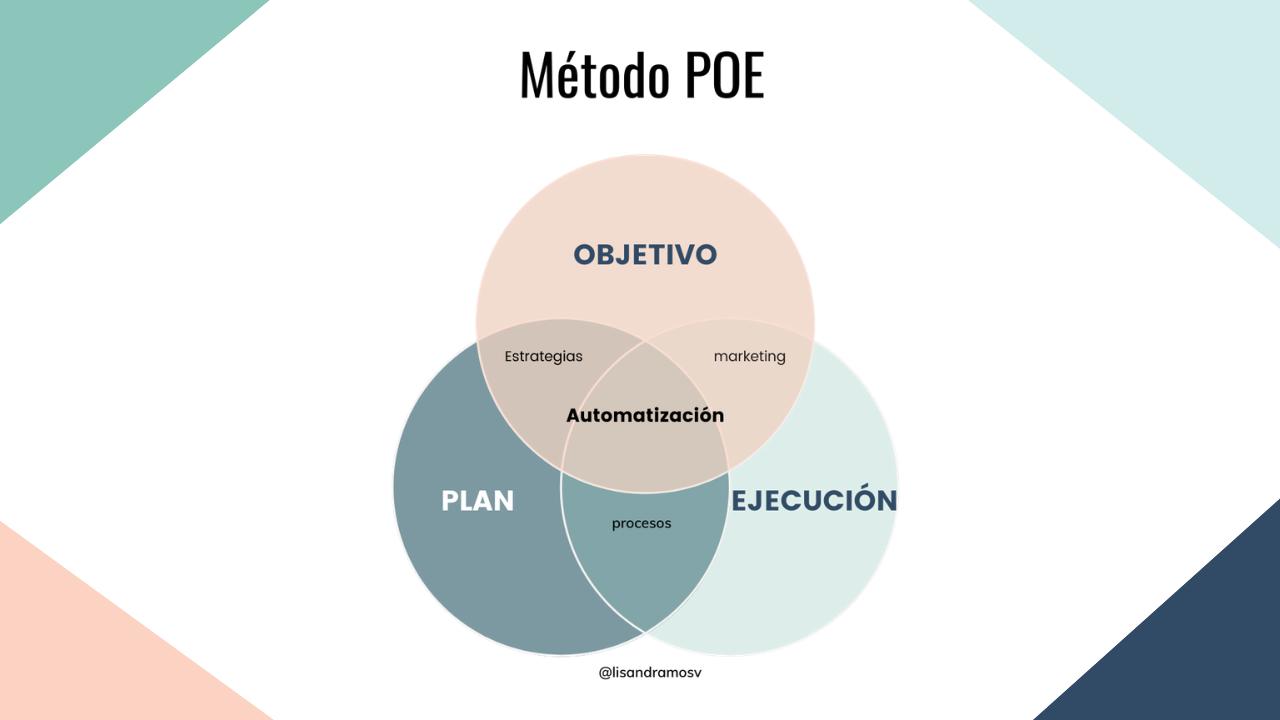 método poe