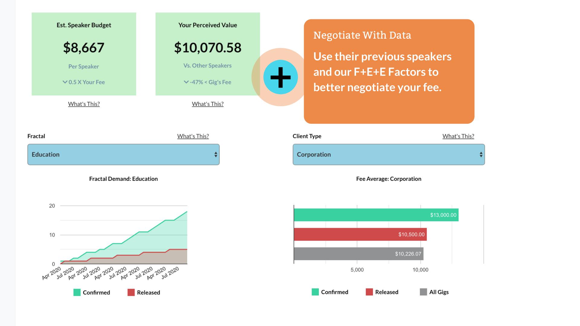 Use our F+E+E Factor formula to determine your value.