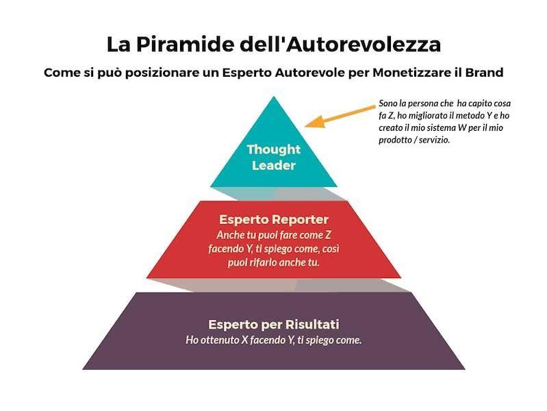 Monetizzare il brand - la piramide dell'autorevolezza