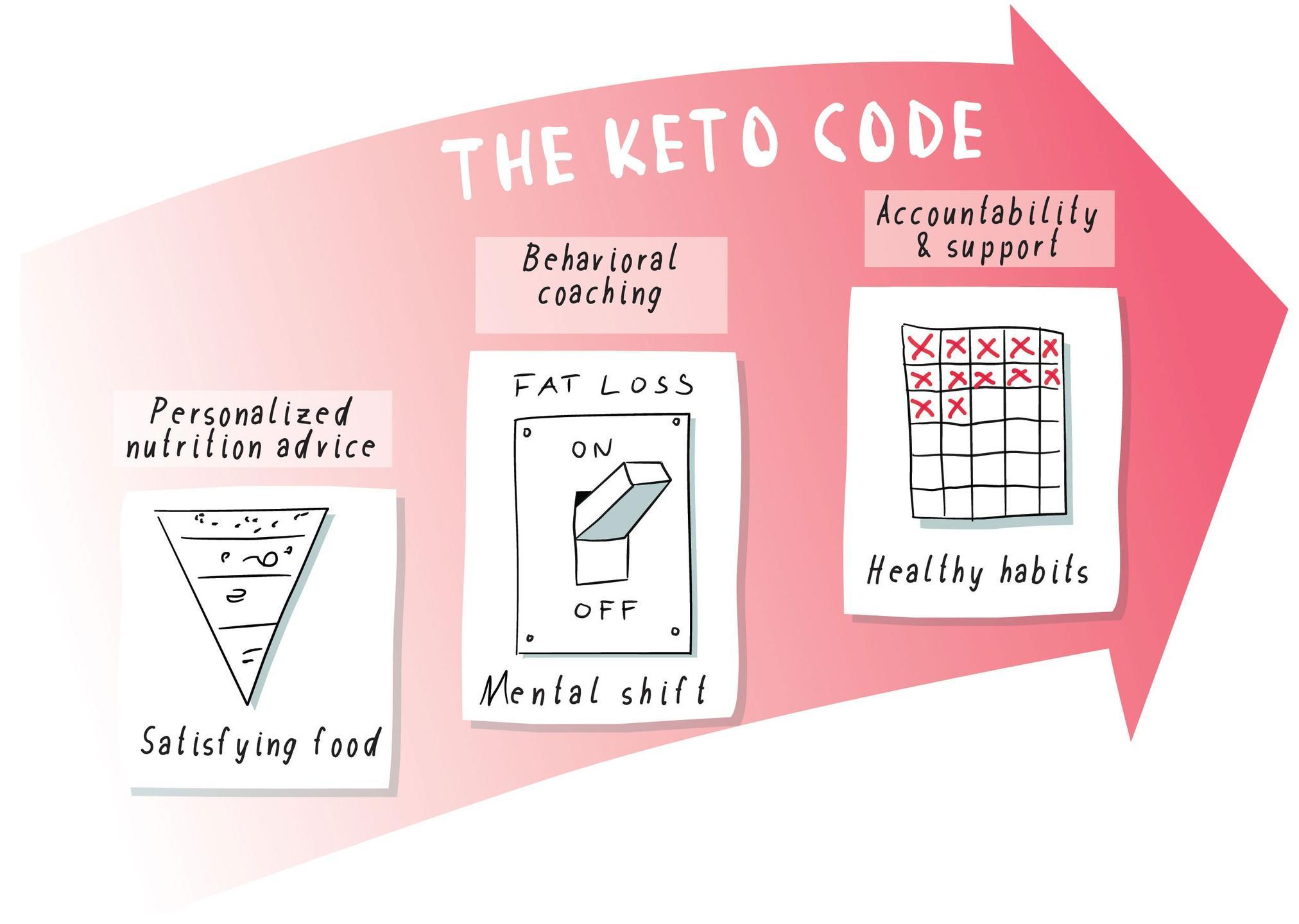 The Keto Code