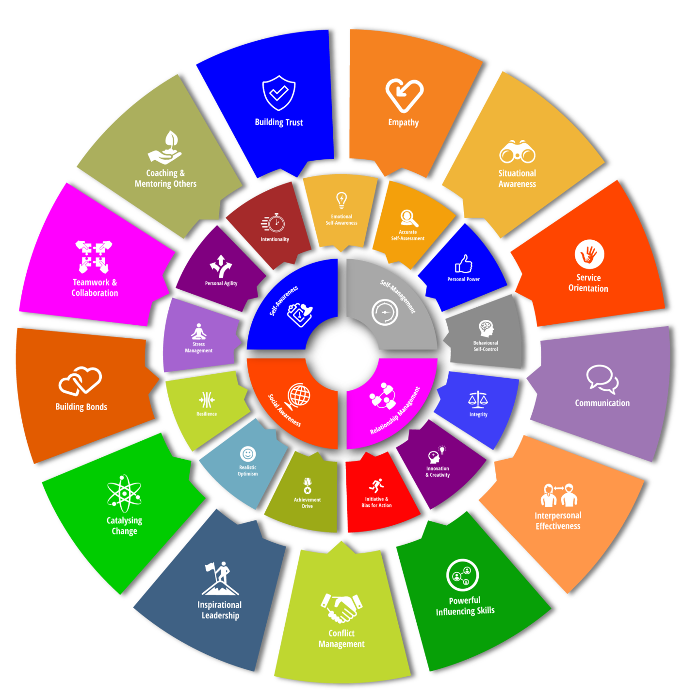 Vector wheel showing the 26 Distinct Competencies of Social and Emotional Intelligence.