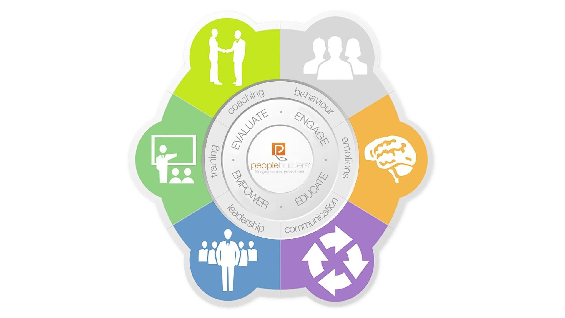 People Builders Programs Icon. We provide coaching & training solutions in leadership, communication, and  behaviour.