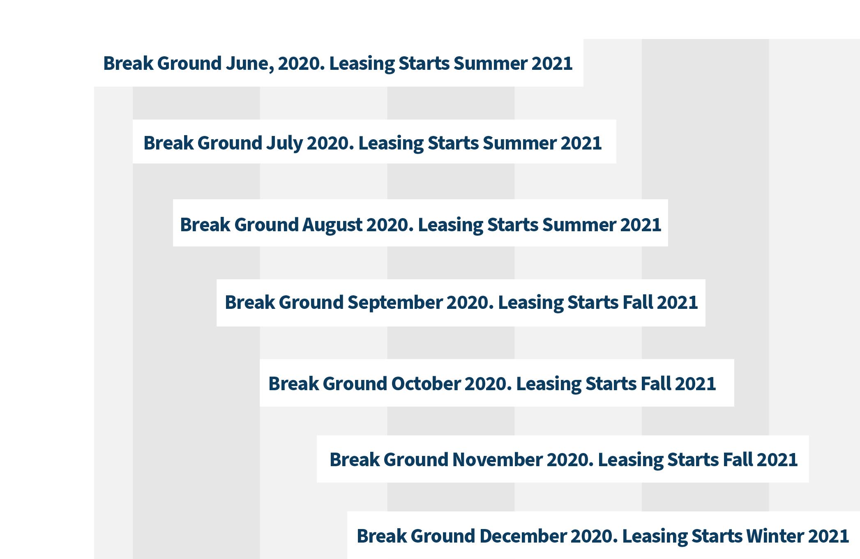 Laguna Farms Multifamily Timeline