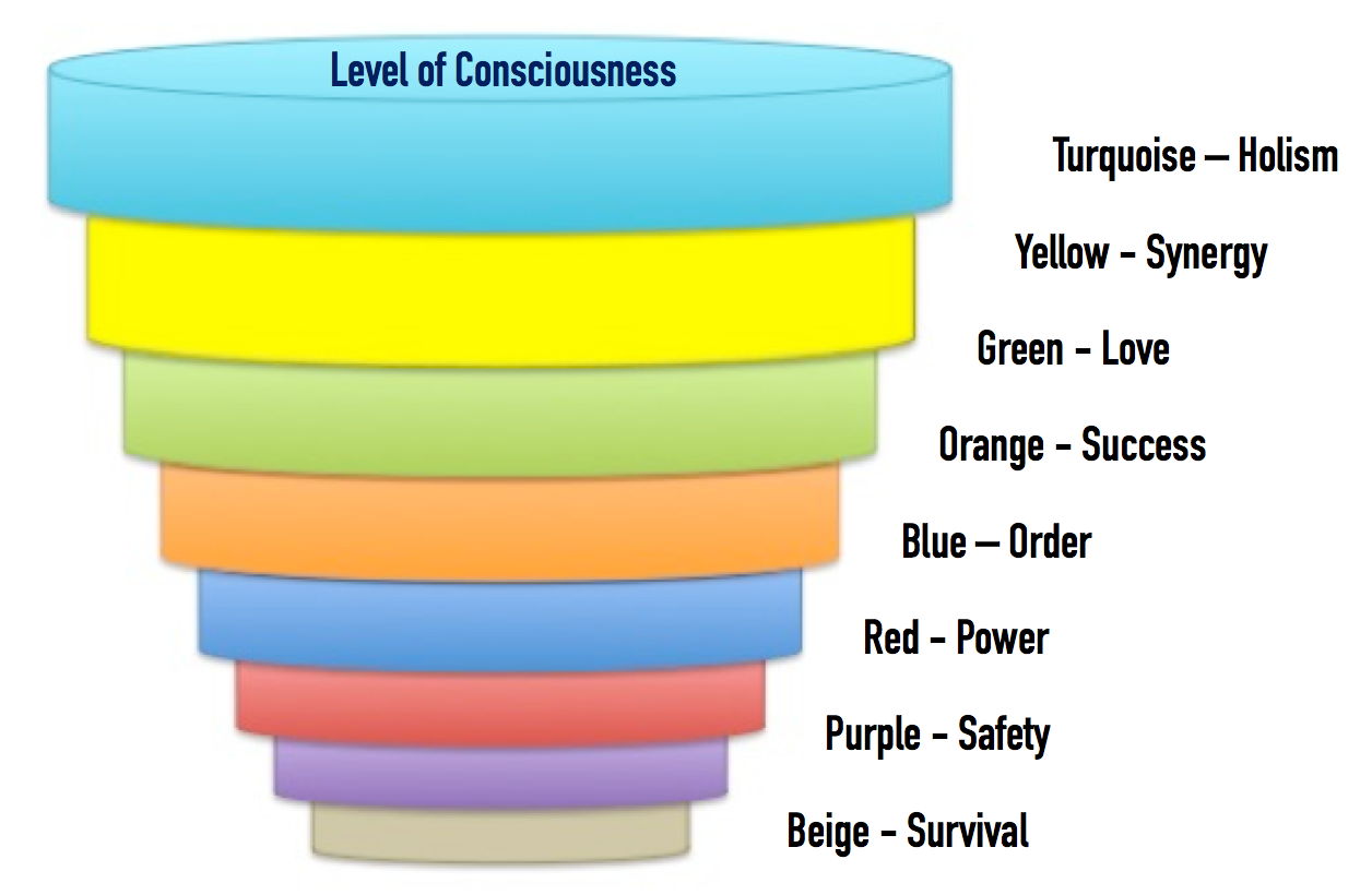 Levels 4 what the of consciousness are 4 levels